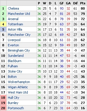 Chelsea vs stoke city 7 0 chelsea back on top of the for 1 league table