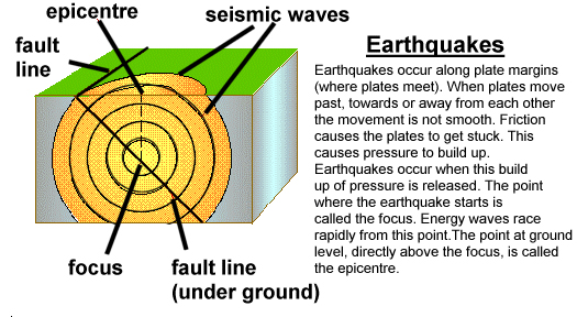 Earthquake jolted parts in South Asia.