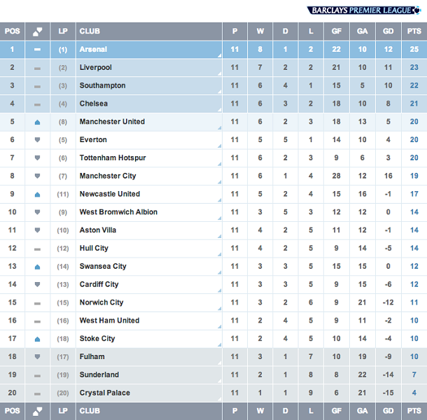 English premier league game week 11 turning point for for All english league tables