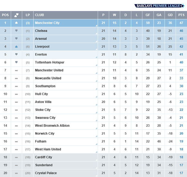 England barclays premier league table