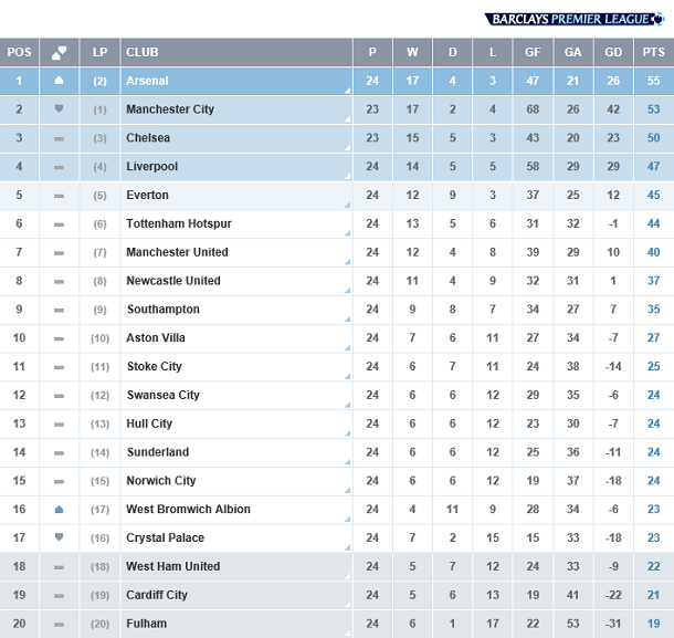 English premier league match week 24 man utd give up arsenal verry confidence liverpool lost - Premier league table table ...