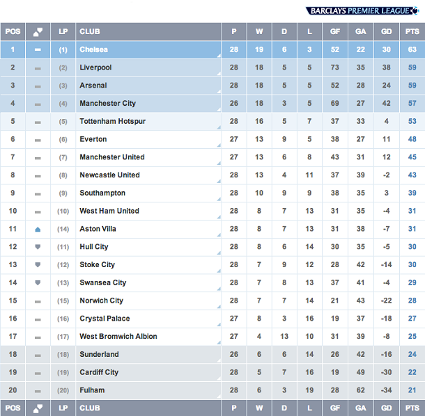 English premier league match week 28 liverpool southern - English conference national league table ...