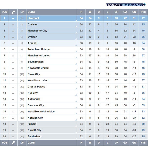 English premier league match week 34 only 4 match to - Barclays premier league ranking table ...