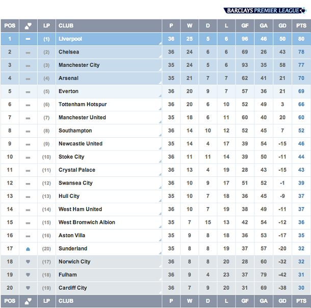 English premier league match week 36 chelsea won anfield for All english league tables