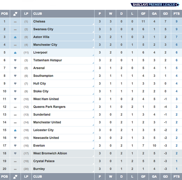 barclays premier league week 3 madness in merseyside
