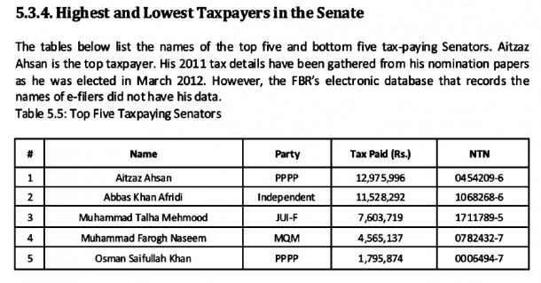 Names of highest taxpayers in Pakistan Senate.