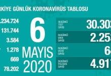 Photo of Koronavirüs Salgını: 6 Mayıs Verileri Açıklandı