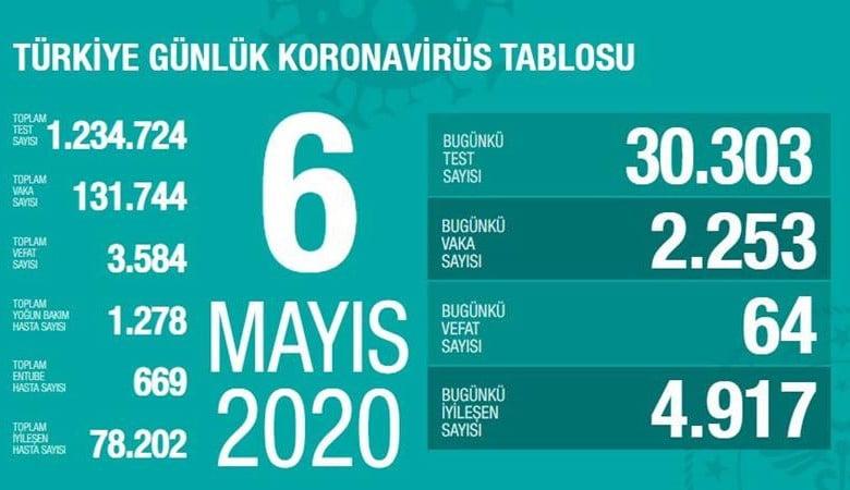 Koronavirüs - 6 Mayıs Verileri